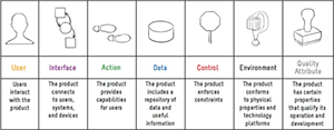 The 7 Product Dimensions