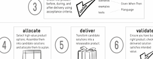 Agile Product Planning and Analysis Infograph
