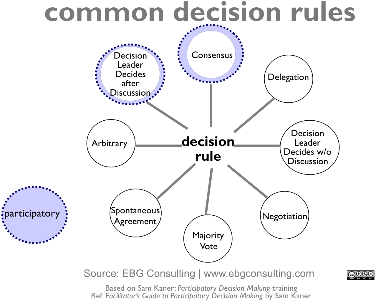 common_decision_rules
