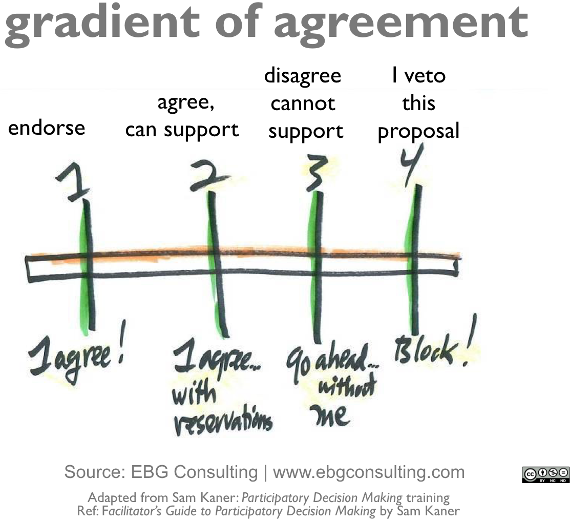 Gradient_of_Agreement