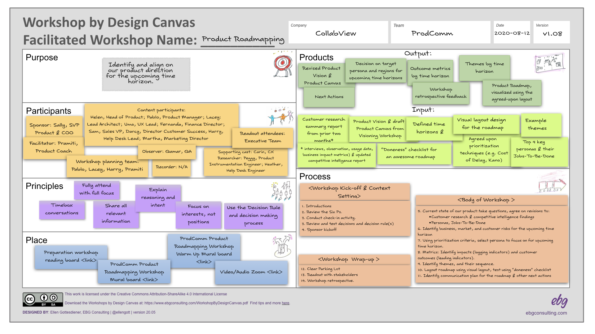 Source EBG Consulting | Workshop by Design Canvas