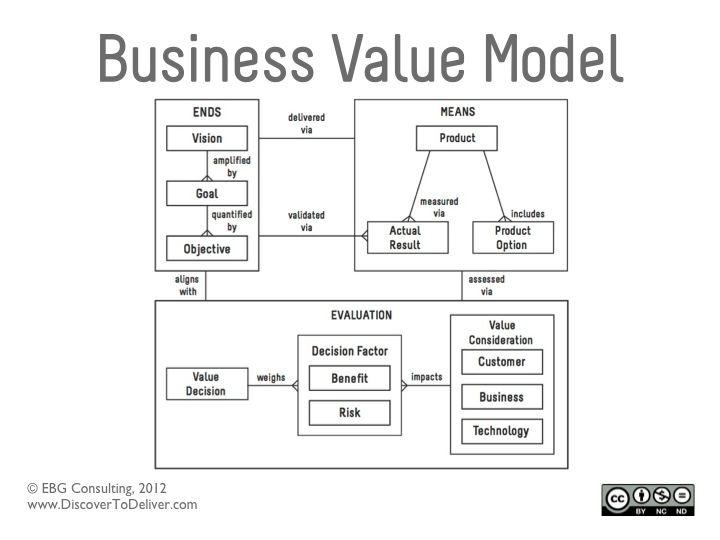 DtoD-Business-Value-Model[1]