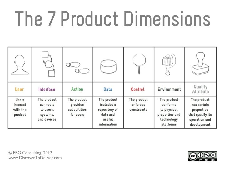 7ProductDimensions